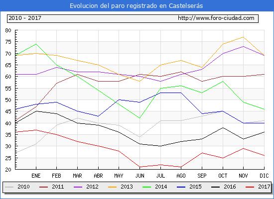 Evolucion de los datos de parados para el Municipio de Castelserás hasta Diciembre del 2017.