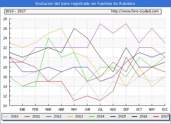 Evolucion de los datos de parados para el Municipio de Fuentes de Rubielos hasta Diciembre del 2017.