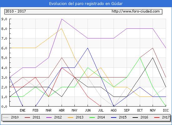 Evolucion de los datos de parados para el Municipio de Gúdar hasta Diciembre del 2017.