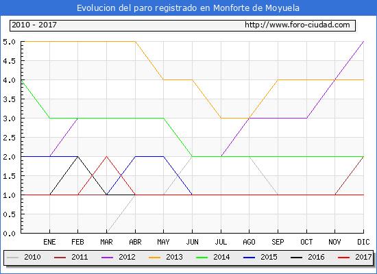 Evolucion de los datos de parados para el Municipio de Monforte de Moyuela hasta Diciembre del 2017.