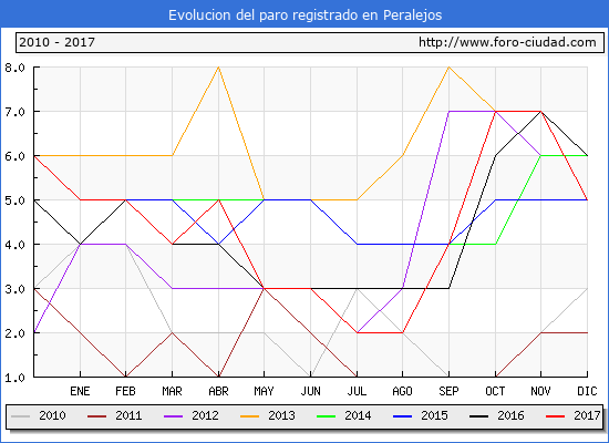Evolucion de los datos de parados para el Municipio de Peralejos hasta Diciembre del 2017.