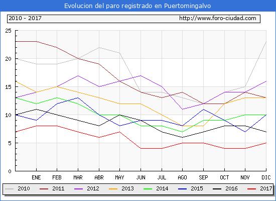 Evolucion de los datos de parados para el Municipio de Puertomingalvo hasta Diciembre del 2017.