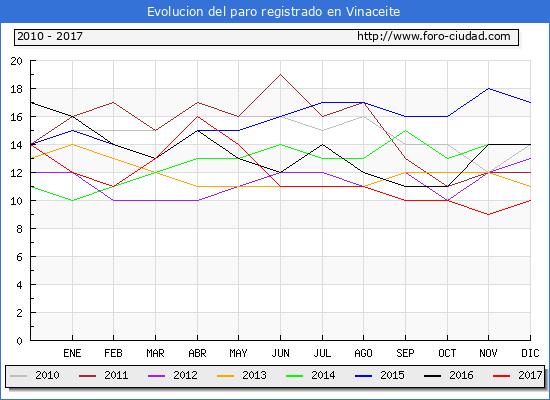 Evolucion de los datos de parados para el Municipio de Vinaceite hasta Diciembre del 2017.