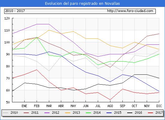 Evolucion de los datos de parados para el Municipio de Novallas hasta Diciembre del 2017.