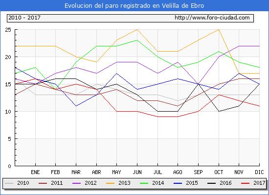 Evolucion de los datos de parados para el Municipio de Velilla de Ebro hasta Diciembre del 2017.