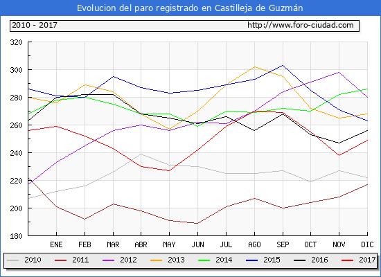 Evolucion de los datos de parados para el Municipio de Castilleja de Guzmán hasta Diciembre del 2017.