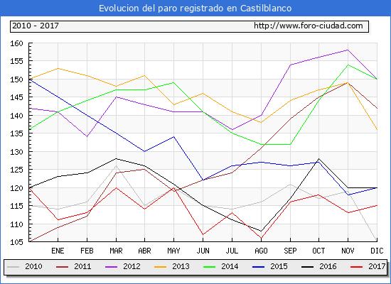 Evolucion de los datos de parados para el Municipio de Castilblanco hasta Diciembre del 2017.
