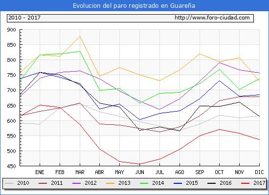 Evolucion de los datos de parados para el Municipio de Guareña hasta Diciembre del 2017.