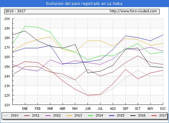 Evolucion de los datos de parados para el Municipio de La Haba hasta Diciembre del 2017.
