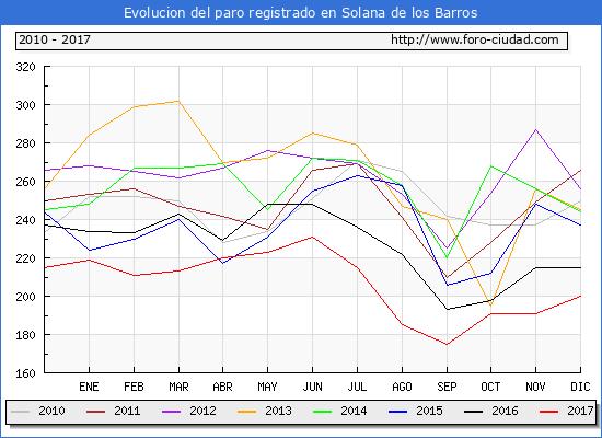 Evolucion de los datos de parados para el Municipio de Solana de los Barros hasta Diciembre del 2017.