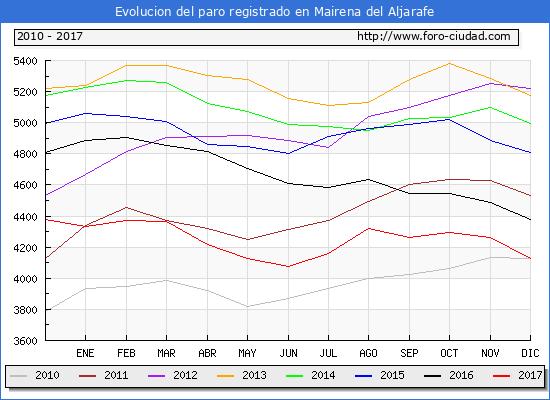 Evolucion de los datos de parados para el Municipio de Mairena del Aljarafe hasta Diciembre del 2017.
