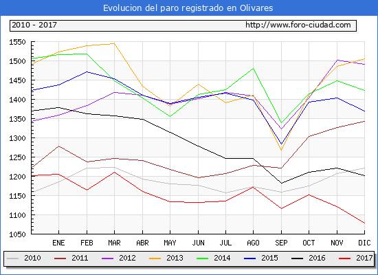 Evolucion de los datos de parados para el Municipio de Olivares hasta Diciembre del 2017.