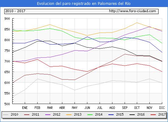 Evolucion de los datos de parados para el Municipio de Palomares del Río hasta Diciembre del 2017.