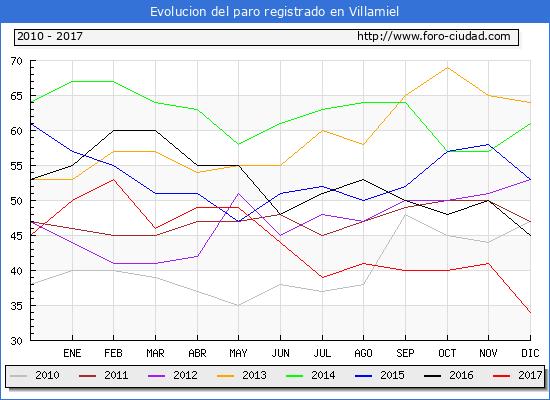 Evolucion de los datos de parados para el Municipio de Villamiel hasta Diciembre del 2017.