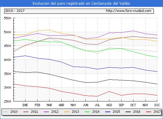 Evolucion de los datos de parados para el Municipio de Cerdanyola del Vallès hasta Diciembre del 2017.