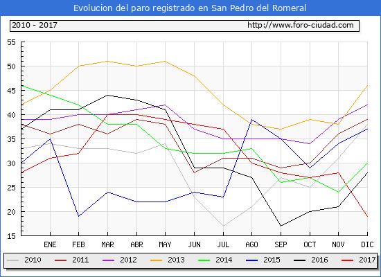 Evolucion de los datos de parados para el Municipio de San Pedro del Romeral hasta Diciembre del 2017.