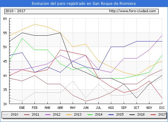 Evolucion de los datos de parados para el Municipio de San Roque de Riomiera hasta Diciembre del 2017.