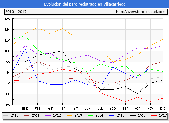 Evolucion de los datos de parados para el Municipio de Villacarriedo hasta Diciembre del 2017.