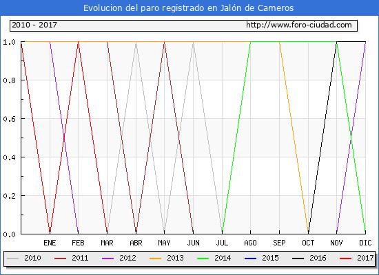 Evolucion de los datos de parados para el Municipio de Jalón de Cameros hasta Diciembre del 2017.