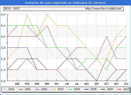 Evolucion de los datos de parados para el Municipio de Villanueva de Cameros hasta Diciembre del 2017.