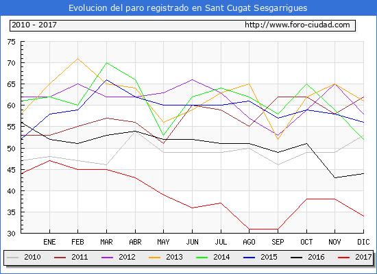 Evolucion de los datos de parados para el Municipio de Sant Cugat Sesgarrigues hasta Diciembre del 2017.
