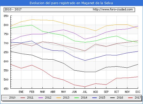 Evolucion de los datos de parados para el Municipio de Maçanet de la Selva hasta Diciembre del 2017.