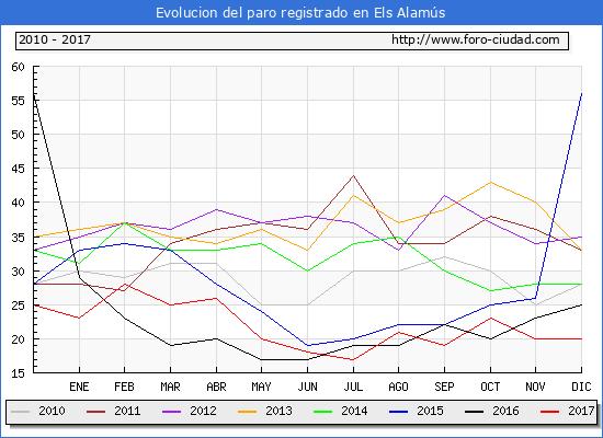 Evolucion de los datos de parados para el Municipio de Els Alamús hasta Diciembre del 2017.