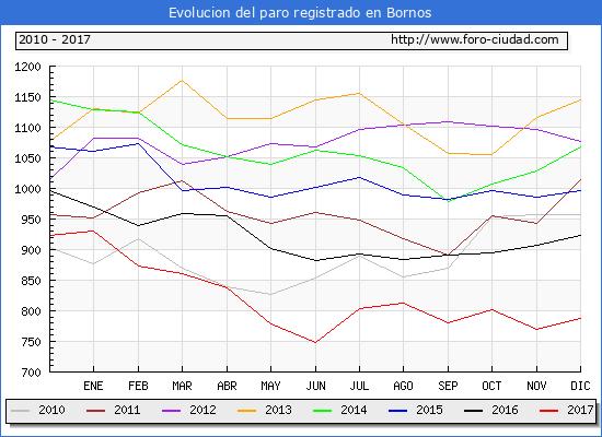 Evolucion de los datos de parados para el Municipio de Bornos hasta Diciembre del 2017.