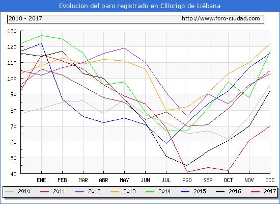 Evolucion de los datos de parados para el Municipio de Cillorigo de Liébana hasta Diciembre del 2017.