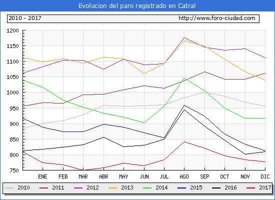 Evolucion de los datos de parados para el Municipio de Catral hasta Diciembre del 2017.