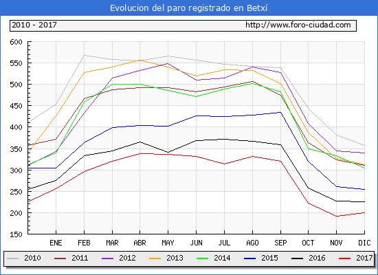 Evolucion de los datos de parados para el Municipio de Betxí hasta Diciembre del 2017.