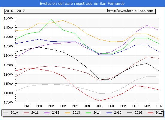 Evolucion de los datos de parados para el Municipio de San Fernando hasta Diciembre del 2017.