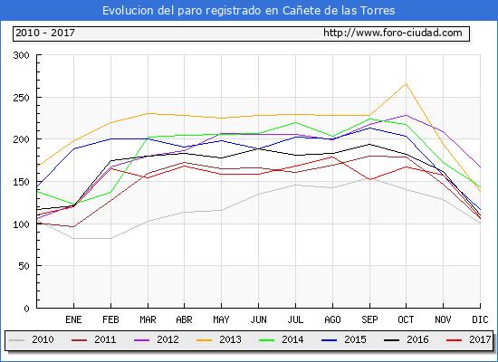 Evolucion de los datos de parados para el Municipio de Cañete de las Torres hasta Diciembre del 2017.