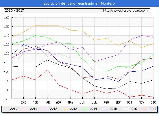 Evolucion de los datos de parados para el Municipio de Monfero hasta Diciembre del 2017.