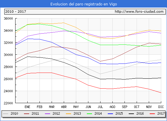 Evolucion de los datos de parados para el Municipio de Vigo hasta Diciembre del 2017.