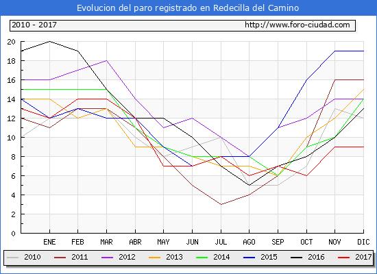 Evolucion de los datos de parados para el Municipio de Redecilla del Camino hasta Diciembre del 2017.