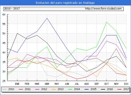 Evolucion de los datos de parados para el Municipio de Huélago hasta Diciembre del 2017.