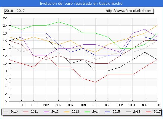 Evolucion de los datos de parados para el Municipio de Castromocho hasta Diciembre del 2017.