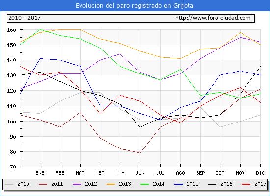 Evolucion de los datos de parados para el Municipio de Grijota hasta Diciembre del 2017.