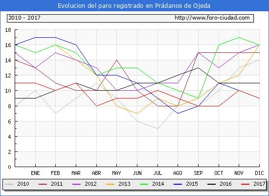 Evolucion de los datos de parados para el Municipio de Prádanos de Ojeda hasta Diciembre del 2017.