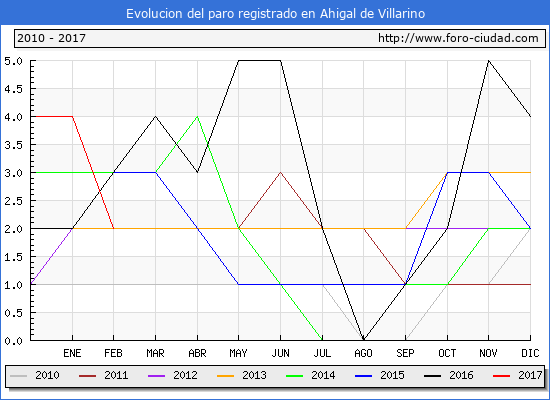 Evolucion  de los datos de parados para el Municipio de Ahigal de Villarino hasta Febrero del 2017.