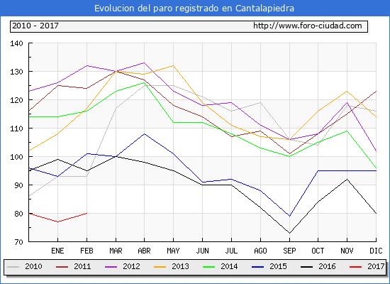 Evolucion de los datos de parados para el Municipio de Cantalapiedra hasta Febrero del 2017.