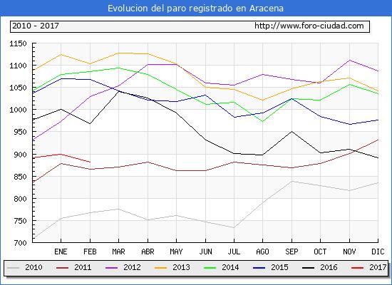 Evolucion de los datos de parados para el Municipio de Aracena hasta Febrero del 2017.