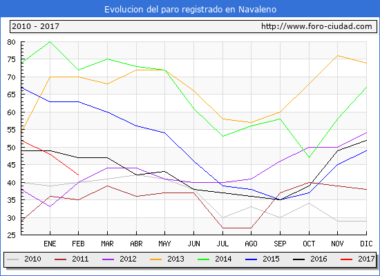 Evolucion de los datos de parados para el Municipio de Navaleno hasta Febrero del 2017.
