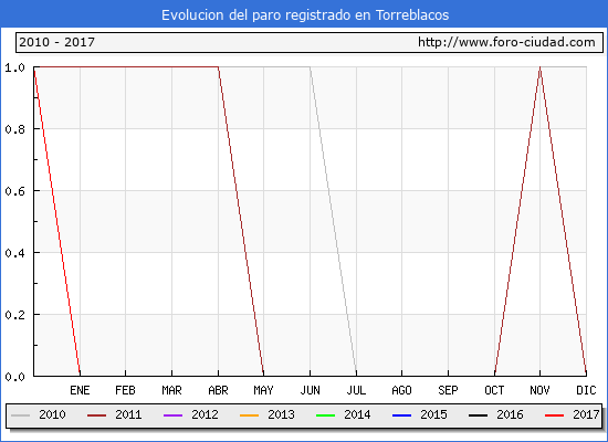 Evolucion  de los datos de parados para el Municipio de Torreblacos hasta Febrero del 2017.