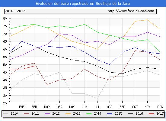 Evolucion de los datos de parados para el Municipio de Sevilleja de la Jara hasta Febrero del 2017.