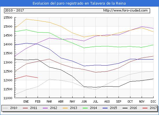Evolucion de los datos de parados para el Municipio de Talavera de la Reina hasta Febrero del 2017.