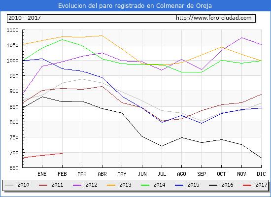 Evolucion de los datos de parados para el Municipio de Colmenar de Oreja hasta Febrero del 2017.