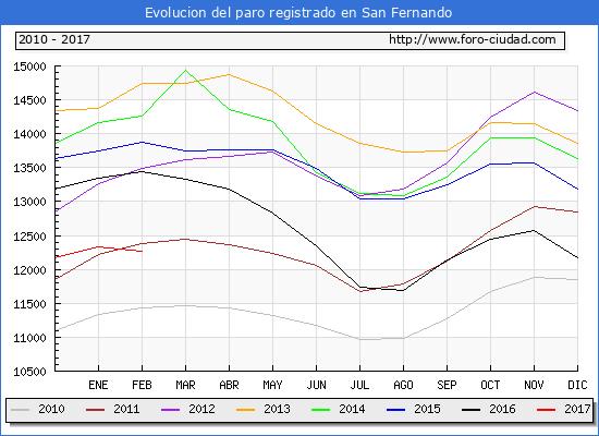 Evolucion de los datos de parados para el Municipio de San Fernando hasta Febrero del 2017.
