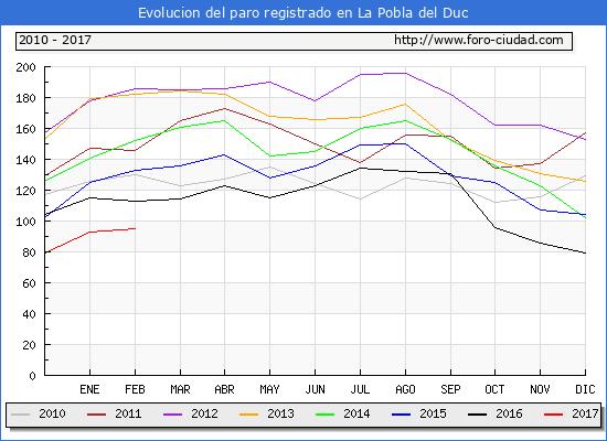 Evolucion de los datos de parados para el Municipio de la Pobla del Duc hasta Febrero del 2017.